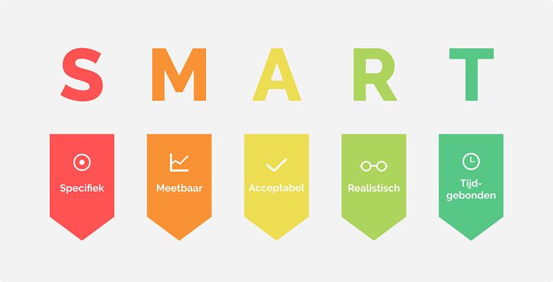 Bron: https://www.passionned.nl/strategie/doelen/smart/